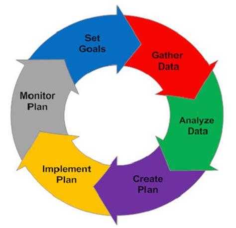 An Introduction to Business Plans - Entrepreneur