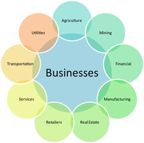 What is the importance of business plan